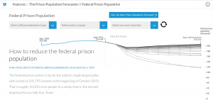 The Prison Population Forecaster // Federal Prison Population Cover