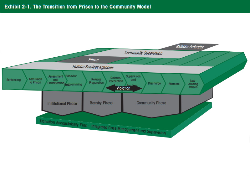 The Transition from Prison to the Community Model