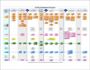 Facility Development Process Cover