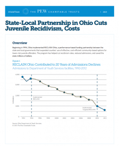 State Local Partnership Cover
