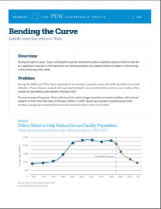 Bending the Curve: Juvenile Corrections Reform in Texas cover