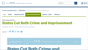 States Cut Both Crime and Imprisonment Cover