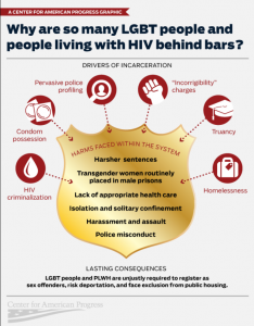 Infographic: Why Are So Many LGBT People and People Living with HIV Behind Bars? Cover