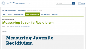 Measuring Juvenile Recidivism: Data Collection and Reporting Practices in Juvenile Corrections Cover